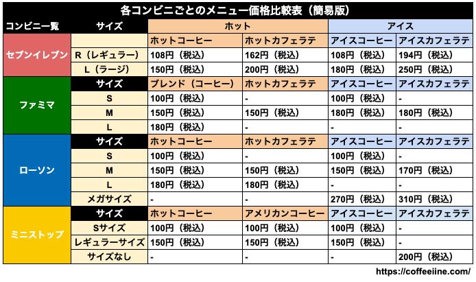 各コンビニごとのコーヒーの価格比較表(簡易版)