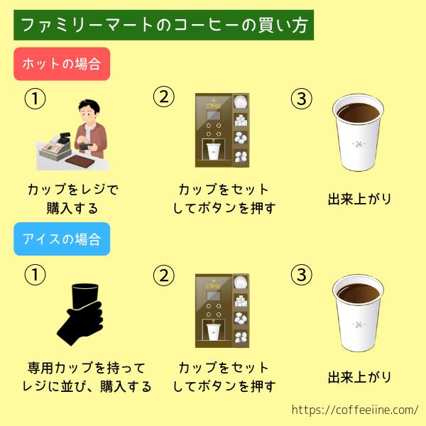 ファミリーマートのコーヒーの買い方