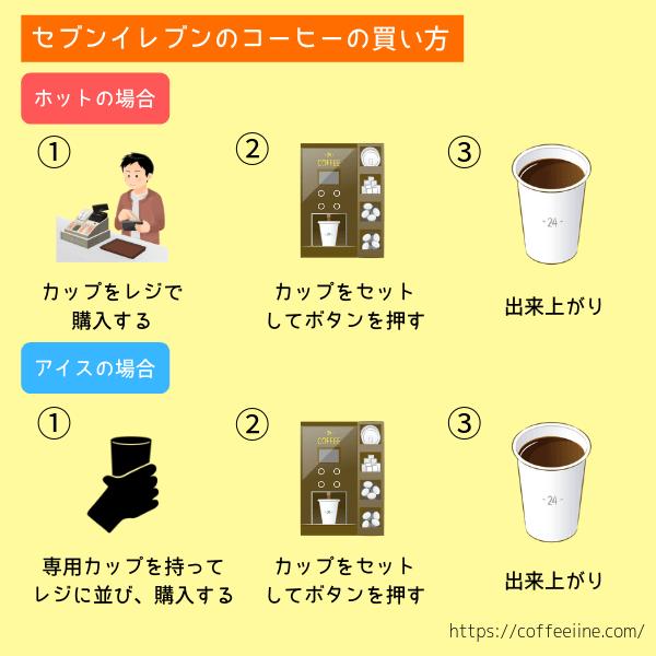 セブンカフェのコーヒーの買い方